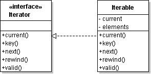 iterator diagram